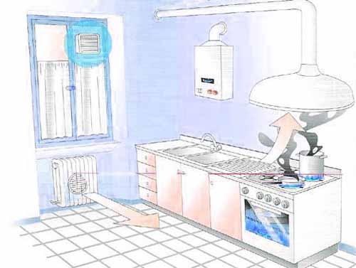 Impianti per la cucina guida facile for Foro areazione cucina